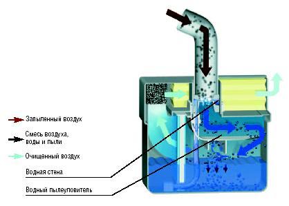 Аквафильтр для пылесоса схема